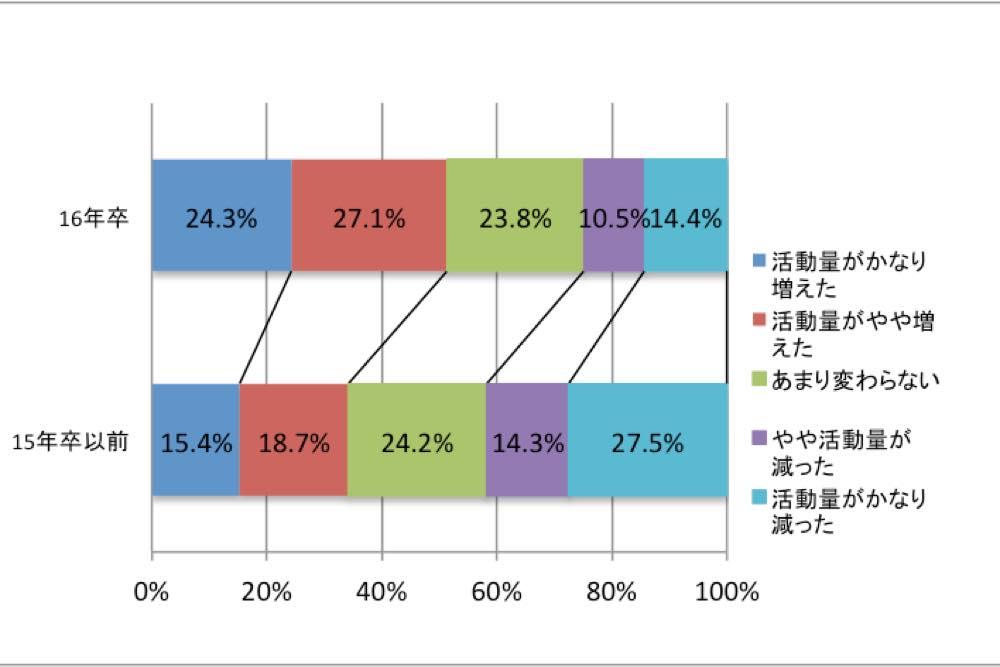 uzuz_%e6%97%a2%e5%8d%92%e5%be%8c%e3%81%ae%e6%b4%bb%e5%8b%95%e9%87%8f
