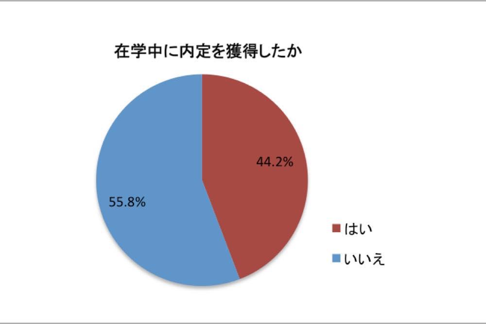 uzuz_%e5%9c%a8%e5%ad%a6%e4%b8%ad%e3%81%ae%e5%86%85%e5%ae%9a%e7%8d%b2%e5%be%97%e7%8e%87