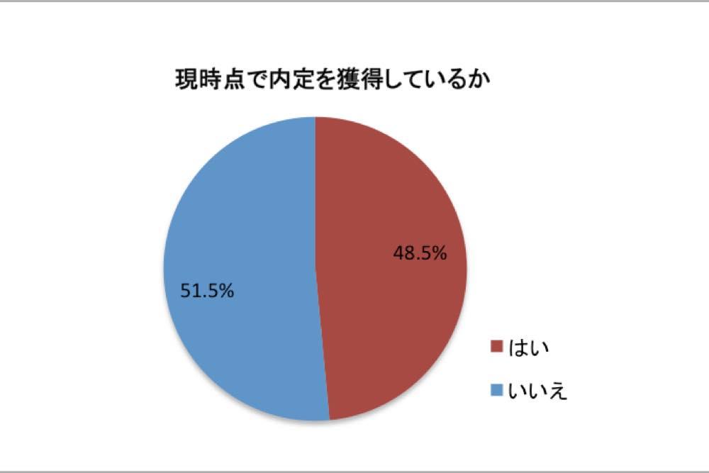 uzuz_%e7%8f%be%e6%99%82%e7%82%b9%e3%81%a6%e3%82%99%e3%81%ae%e5%86%85%e5%ae%9a%e7%8d%b2%e5%be%97%e7%8e%87