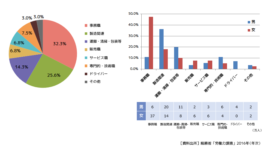 uzuz_Labor force survey