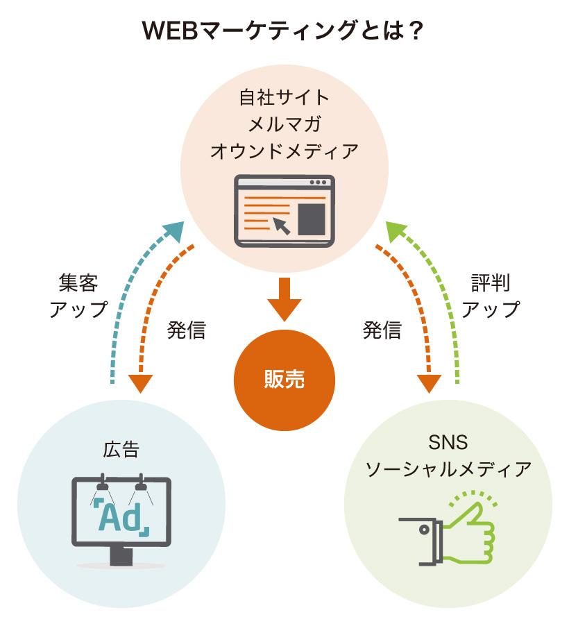 WEBマーケティングについて解説している画像