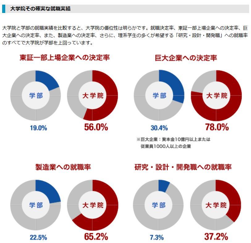 学部卒と大学院卒の就職先を比較したデータ