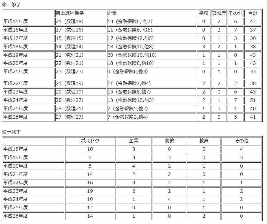 東京大学大学院数学科を専攻した大学院生の進路データ