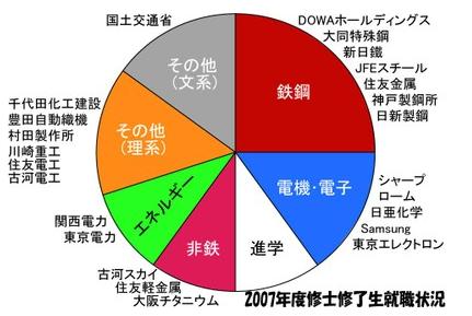 「材料工学」専攻の大学院生の就職先を表したグラフ