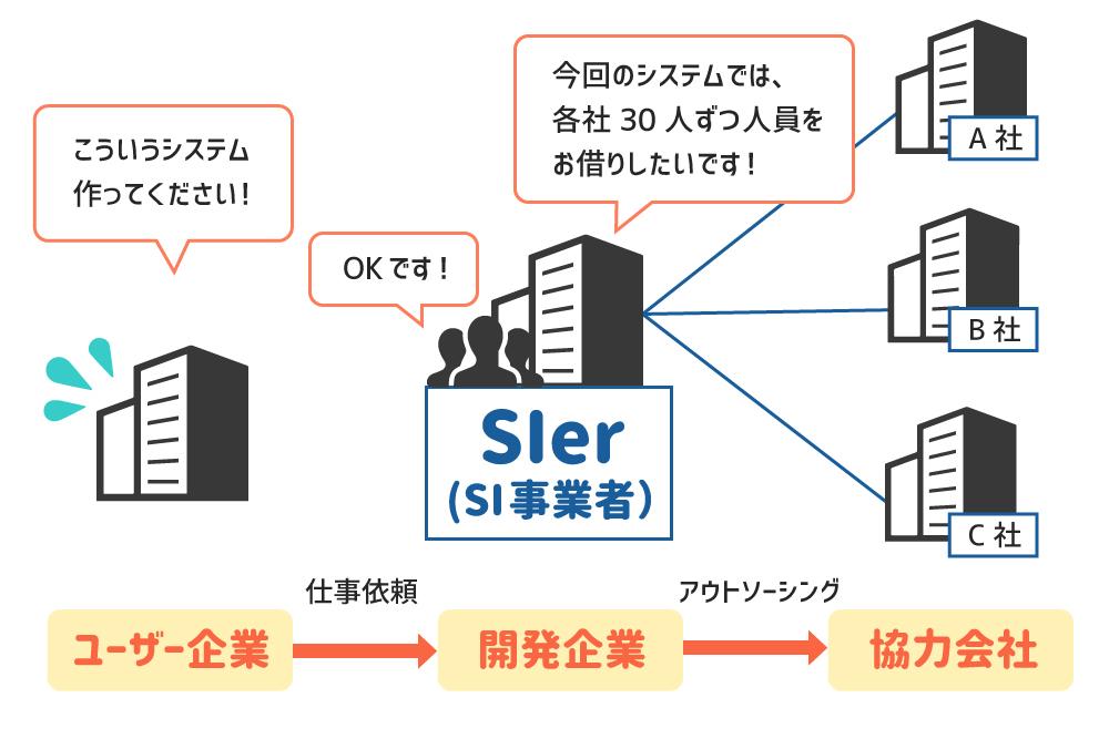 IT業界の階層構造について