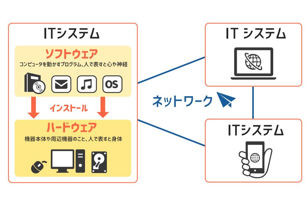 ITインフラの構成要素図