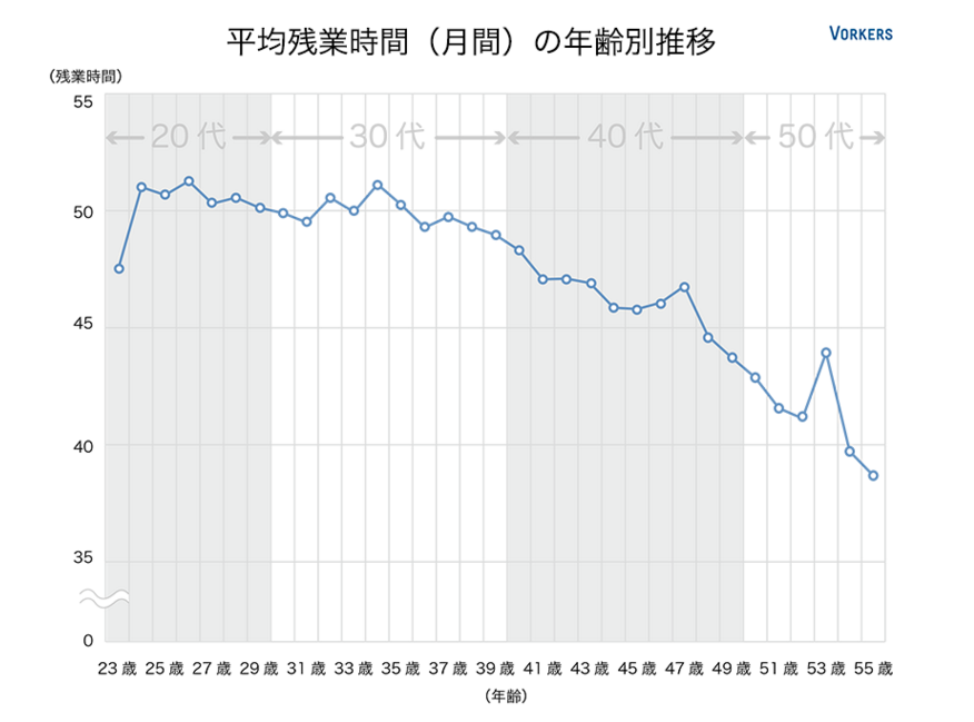 Graph of overtime hours