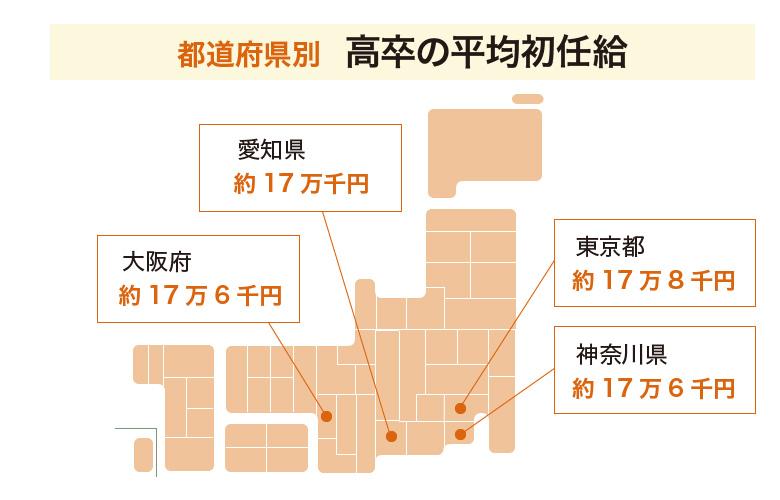 都道府県別高卒の初任給を比較したデータ