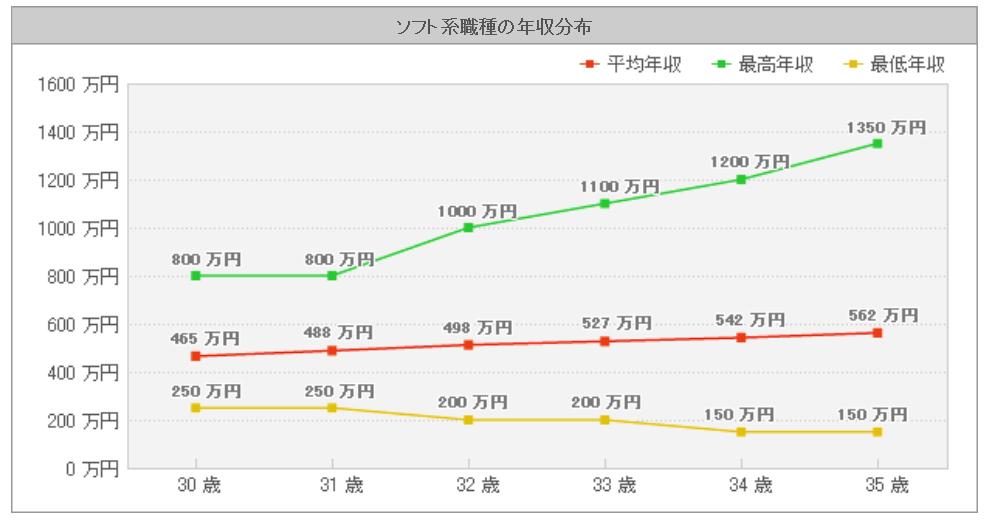 インフラ IT 年収分布2