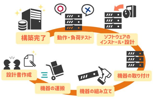 uzuz_インフラエンジニアの設計構築内容
