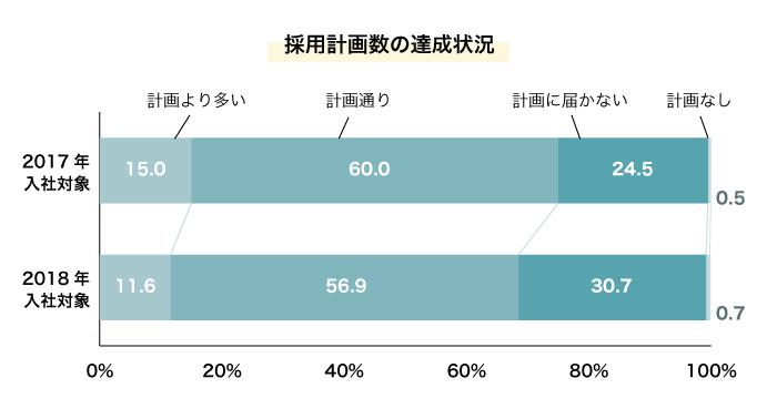 採用計画数の達成状況の棒グラフ
