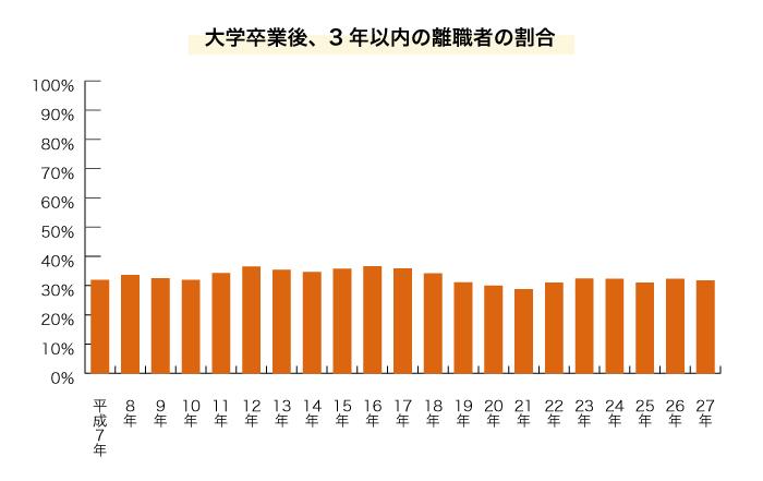 大学卒業後3年以内の離職者の割合の棒グラフ
