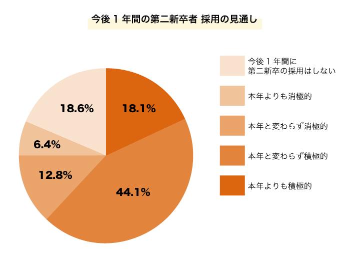 今後1年間の第二新卒者採用の見通しの円グラフ