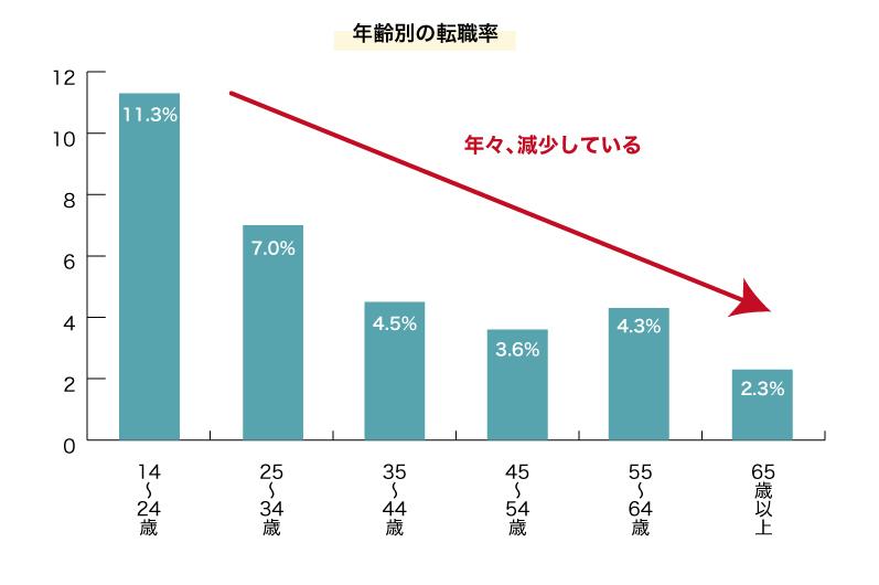 年齢別の転職率