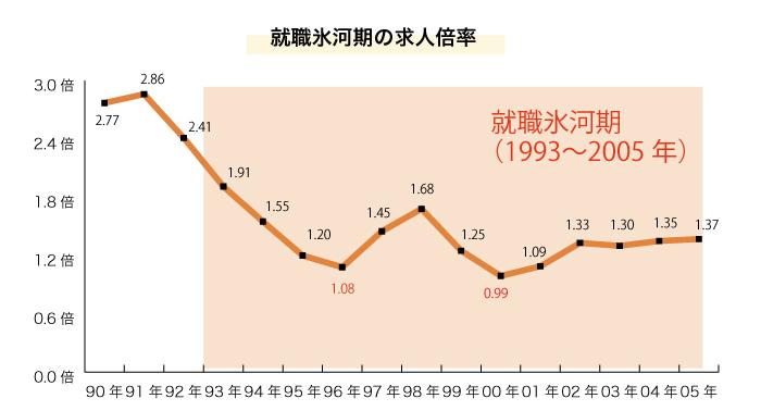 就職氷河期の求人倍率