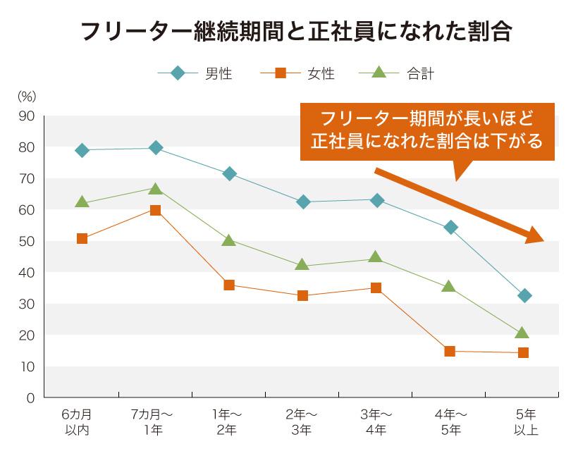 フリーター継続期間と正社員になれた割合のグラフ