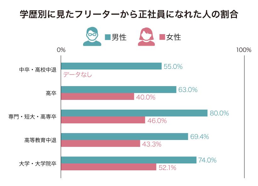 学歴別に見たフリーターから正社員になれる人の割合