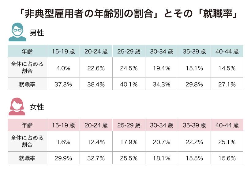 非典型雇用者の年齢別の割合とその就職率