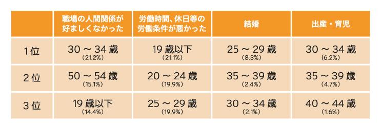転職理由TOP3