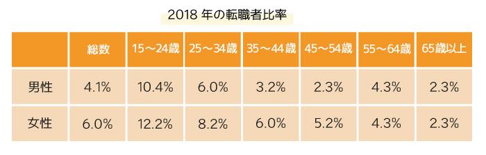 2018年の転職者比率
