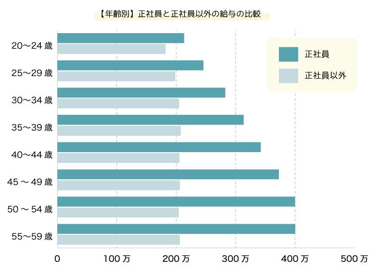 正社員と正社員以外の給与の比較