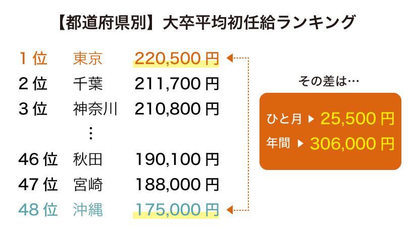都道府県別の大卒平均初任給ランキング