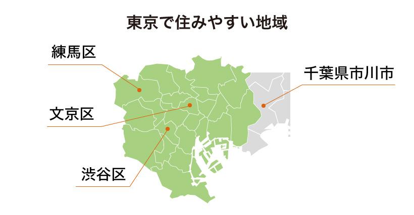 東京で住みやすい地域とは?