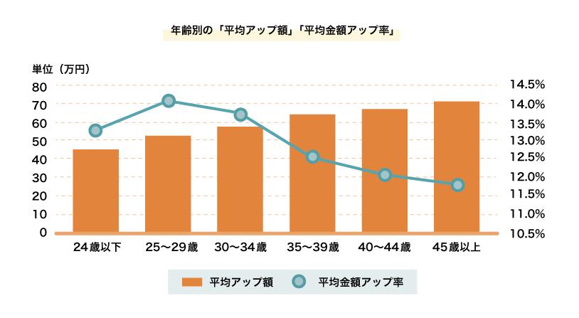 年収アップ額と年収アップ率の図