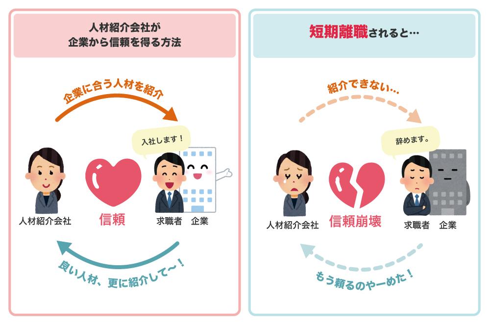 人材紹介会社が企業から信頼を得る方法をまとめた図