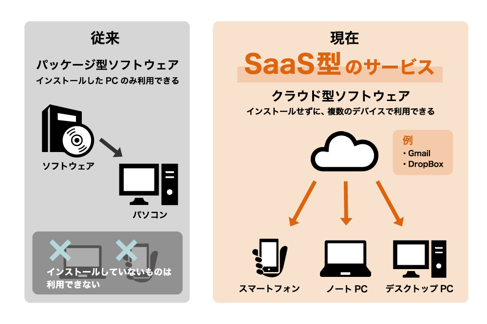 SaaS型と従来のサービスの違いを説明した図