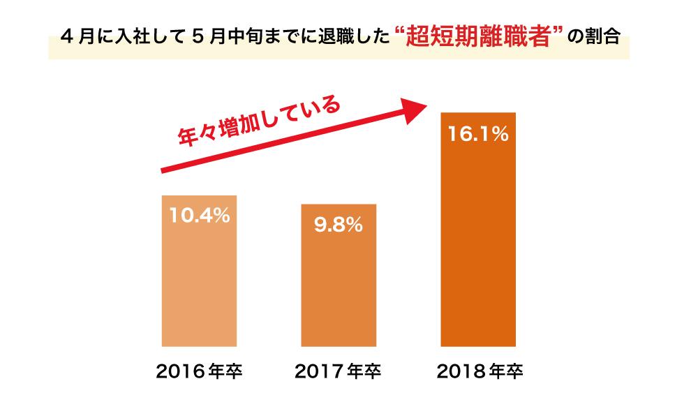 """4月に入社して5月中旬までに退職した""""超短期離職者""""の割合"""