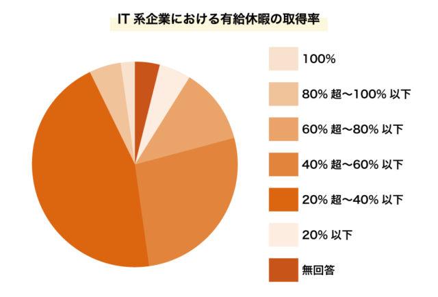 IT系企業における有給取得率の取得率