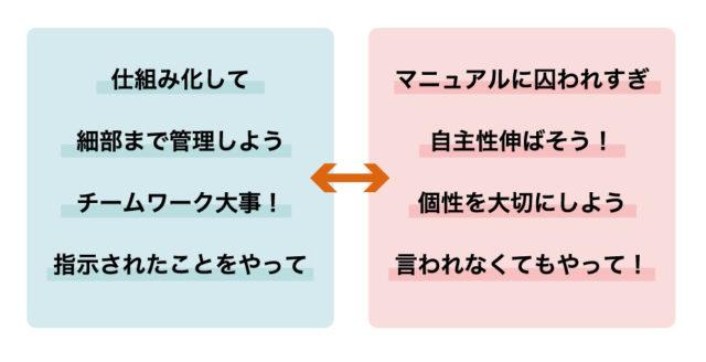 仕事における矛盾について表している図