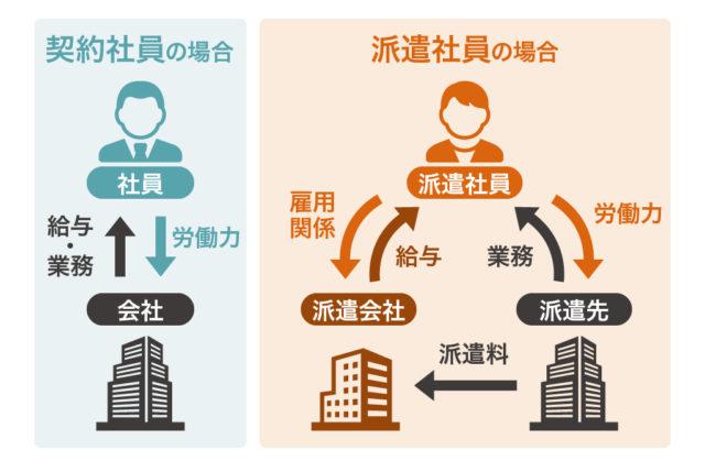 契約社員と派遣社員の違いについて説明している図
