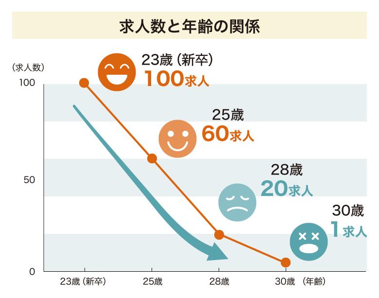 求人数と年齢の関係