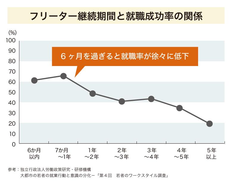 フリーター継続期間と就職成功率の関係