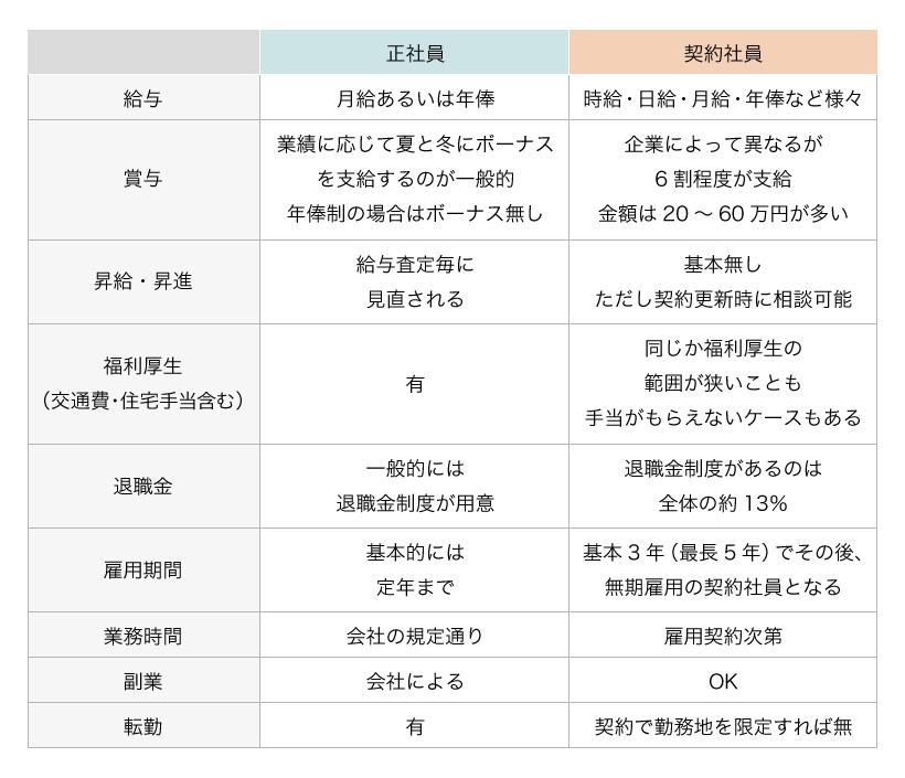正社員と契約社員の比較表