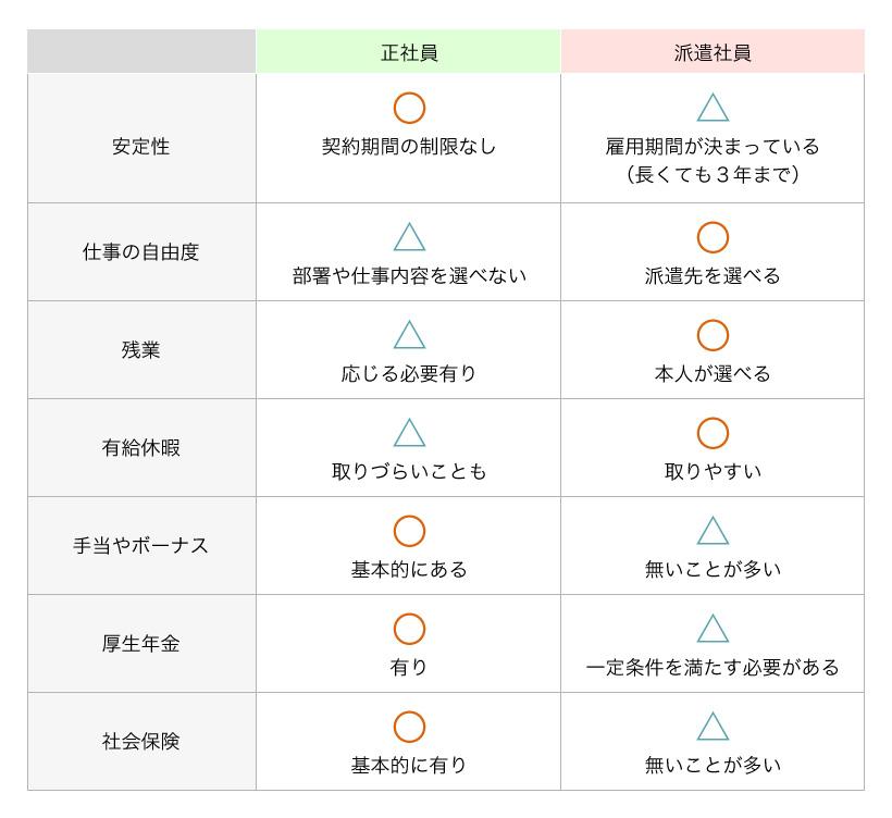 正社員と派遣社員の比較表