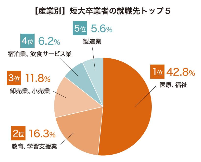 産業別の短大卒業者の就職先トップ5