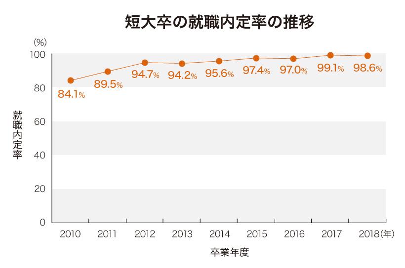 短大卒の就職内定率の推移