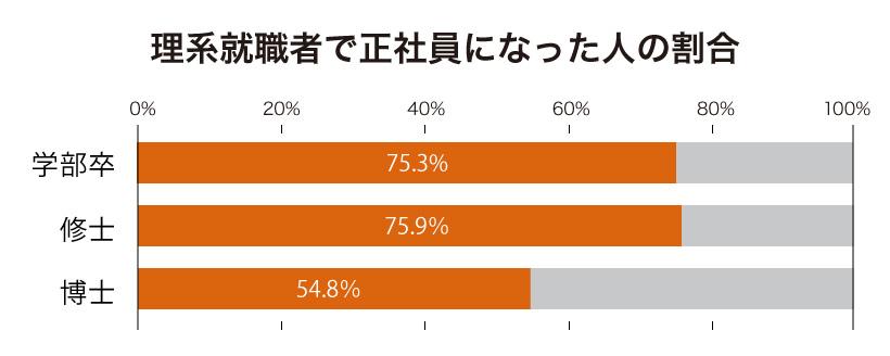 理系就職者で正社員になった人の割合