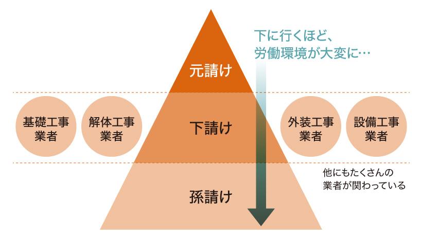 施工管理職のピラミッド図