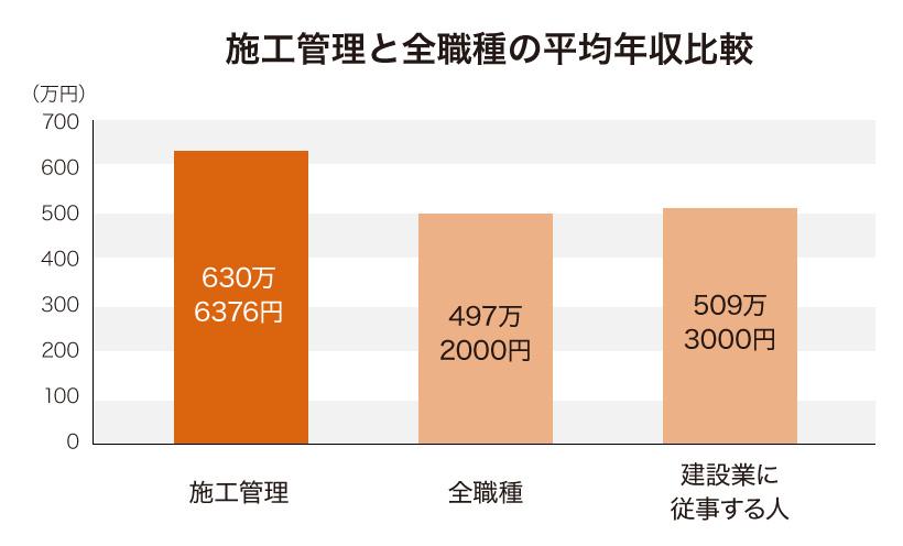 施工管理と全職種の平均年収比較