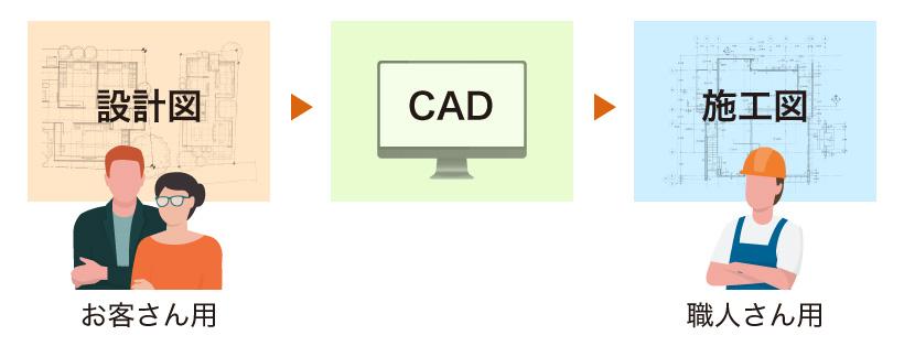 CADで設計図を施工図に変える様子