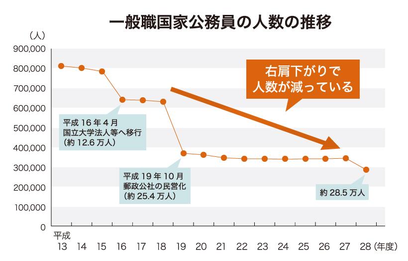 一般職国家公務員の人数の推移