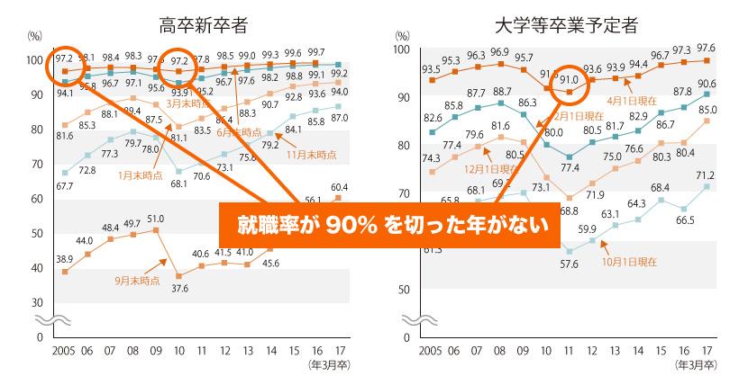 高卒と大卒別、新卒者の就職率