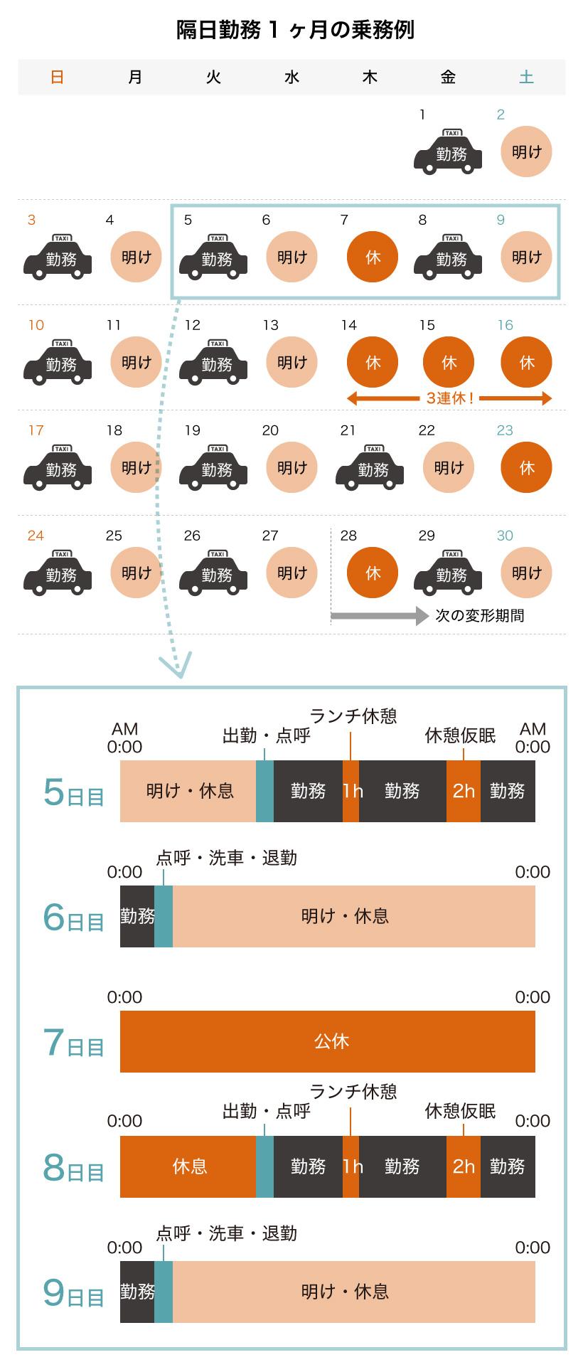 タクシー運転手の1ヶ月の乗務例